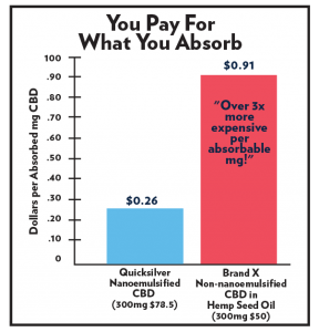Quicksilver Scientific Nanoemulsified Hemp Oil, cbd, absorption, cost, value, price, price comparison, deal