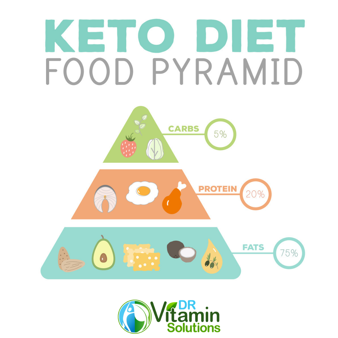 keto diet food pyramid, ketogenic diet, carbs, protein, fats, dr vitamin solutions