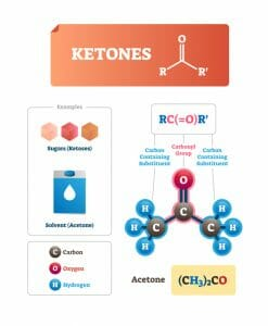 ketones, ketosis, ketogenic diet, exogenous ketones