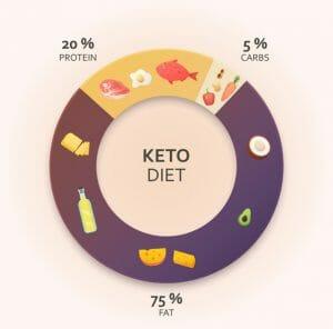 ketogenic diet, keto, ketosis, ketones