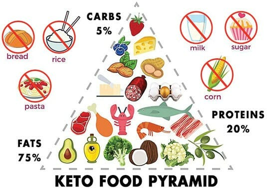 2019 DR Vitamin Solutions How Long Does it Take to Get Out of Ketosis After Eating Carbs?