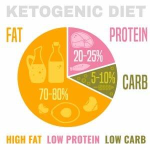 Ketogenic Collagen | Metagenics | Multiple Flavors, 14 Servings