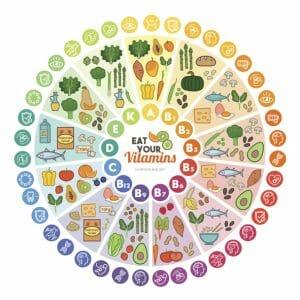 vitamins, food sources